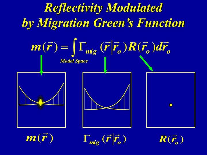 Reflectivity Modulated