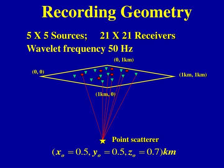 Recording Geometry