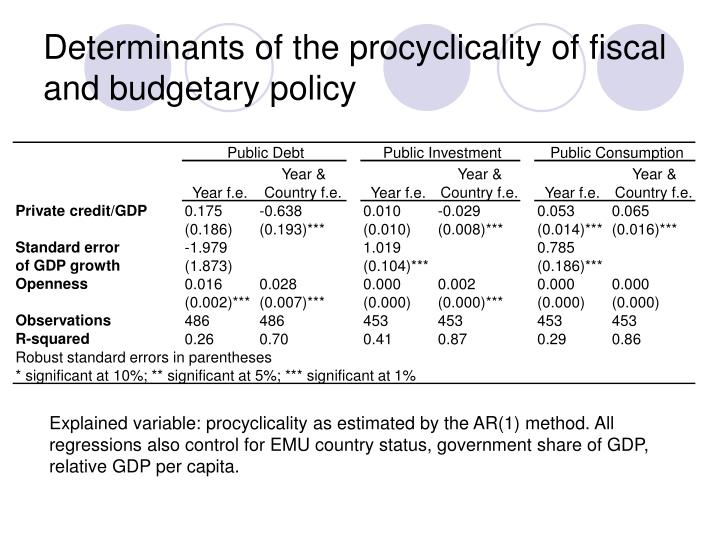 Determinants of the procyclicality of fiscal and budgetary policy
