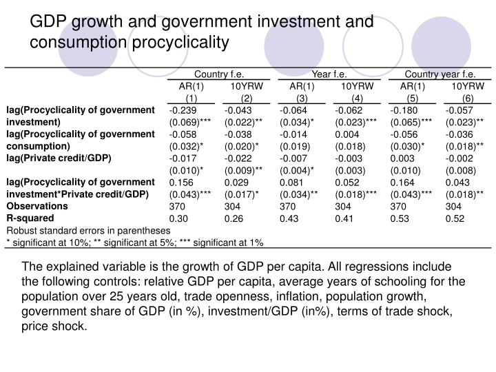 GDP growth and government investment and consumption procyclicality