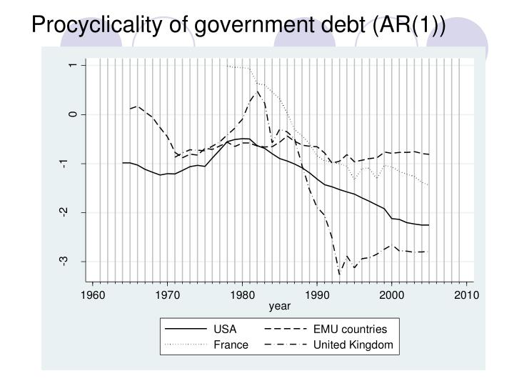 Procyclicality of government debt (AR(1))