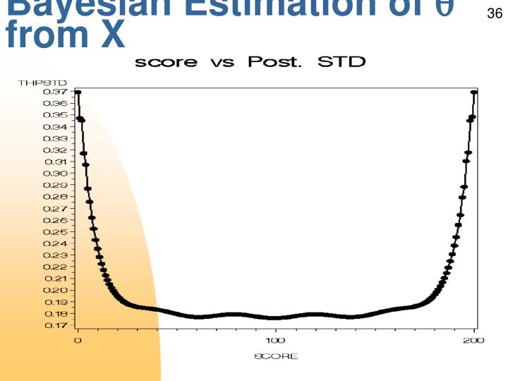 Bayesian Estimation of