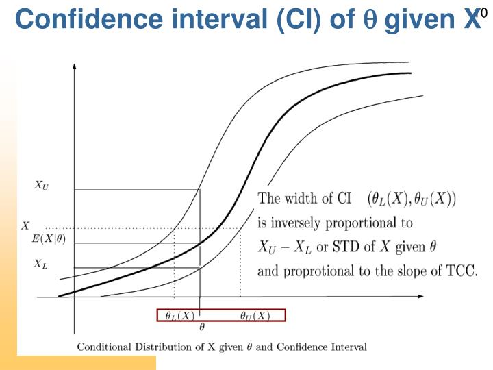 Confidence interval (CI) of