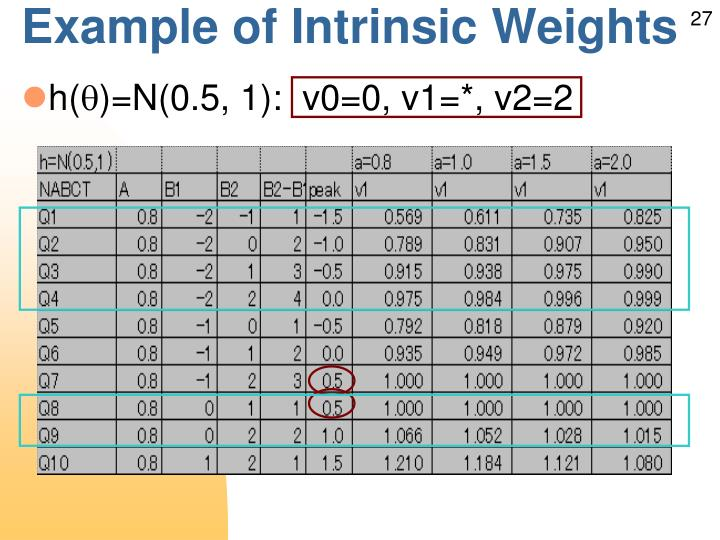 Example of Intrinsic Weights