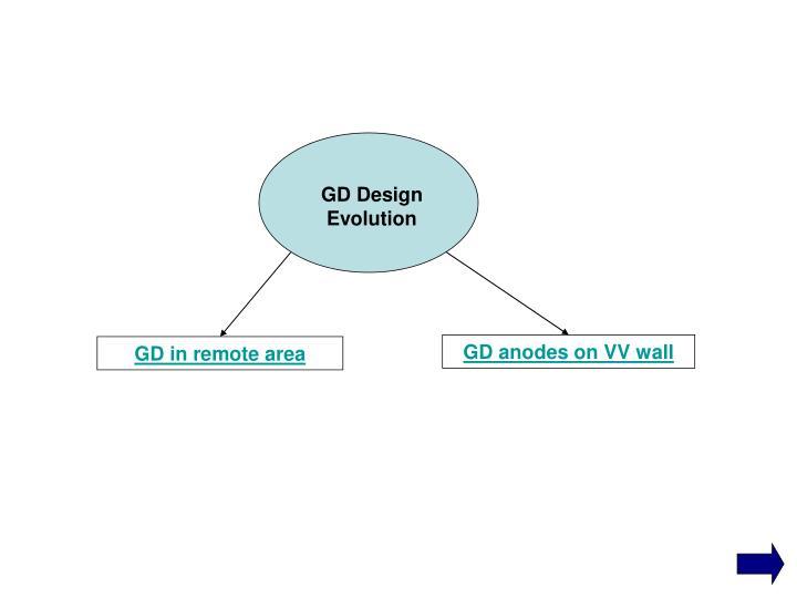 GD Design