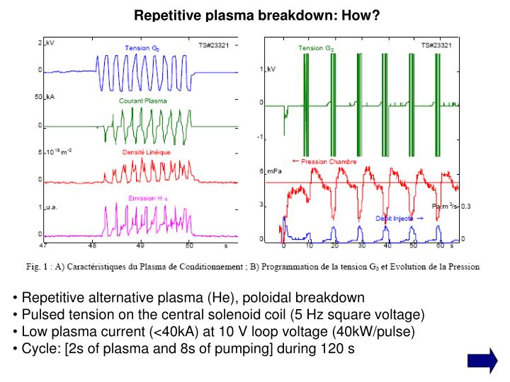 Repetitive plasma breakdown: How?
