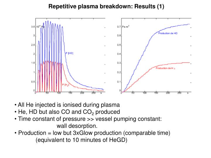 Repetitive plasma breakdown: Results (1)