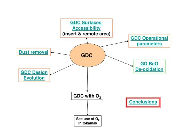 GDC Surfaces