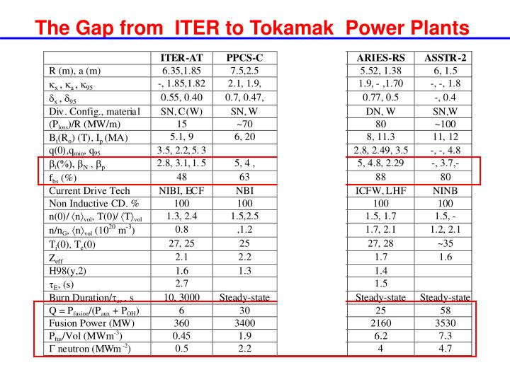 The Gap from  ITER to Tokamak  Power Plants