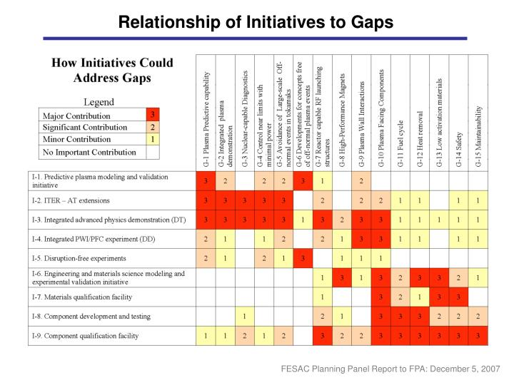 Relationship of Initiatives to Gaps