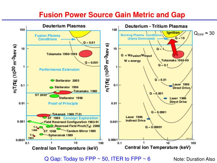 Fusion Power Source Gain Metric and Gap