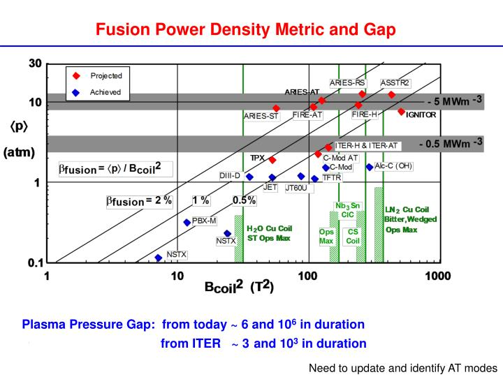 Fusion Power Density Metric and Gap