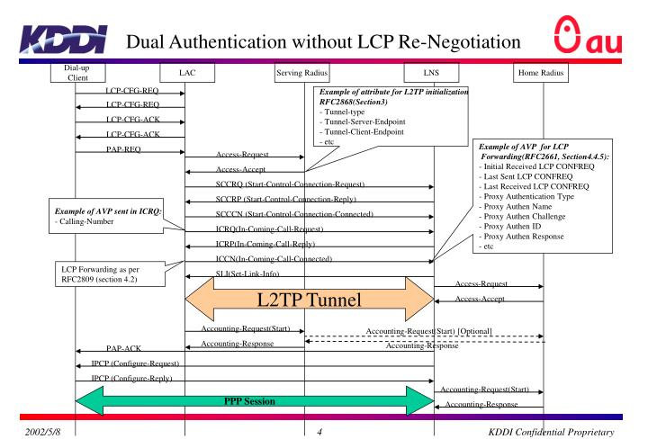 Dual Authentication without LCP Re-Negotiation