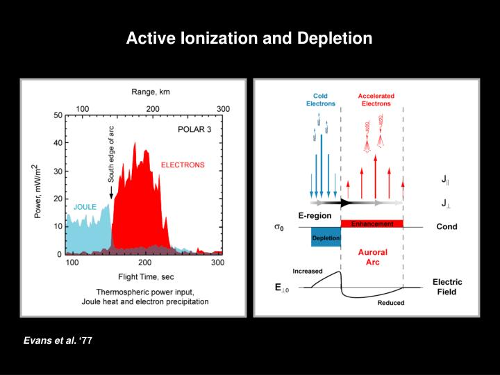 Active Ionization and Depletion