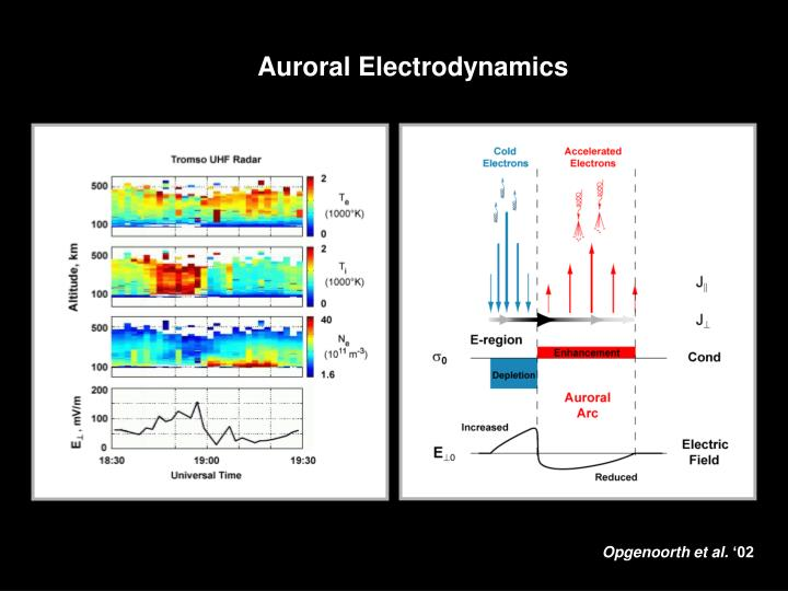 Auroral Electrodynamics