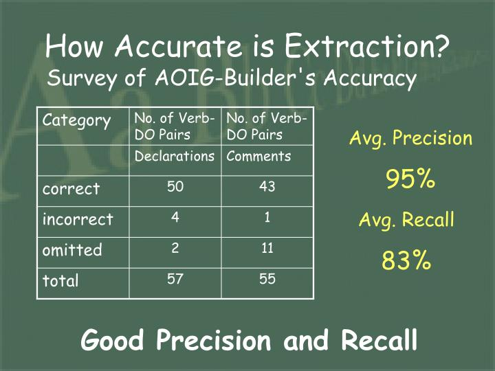 How Accurate is Extraction?