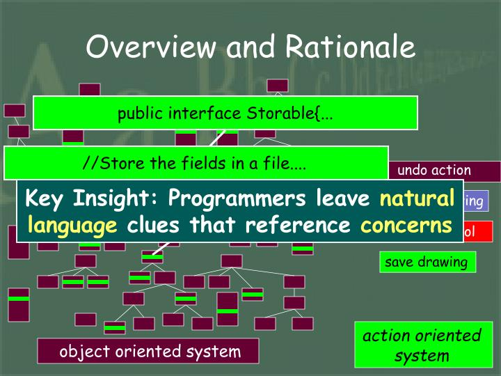 Overview and Rationale