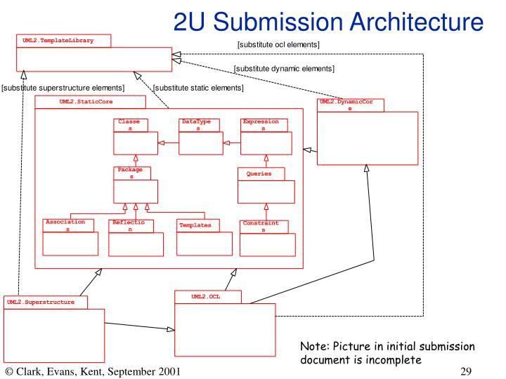 2U Submission Architecture