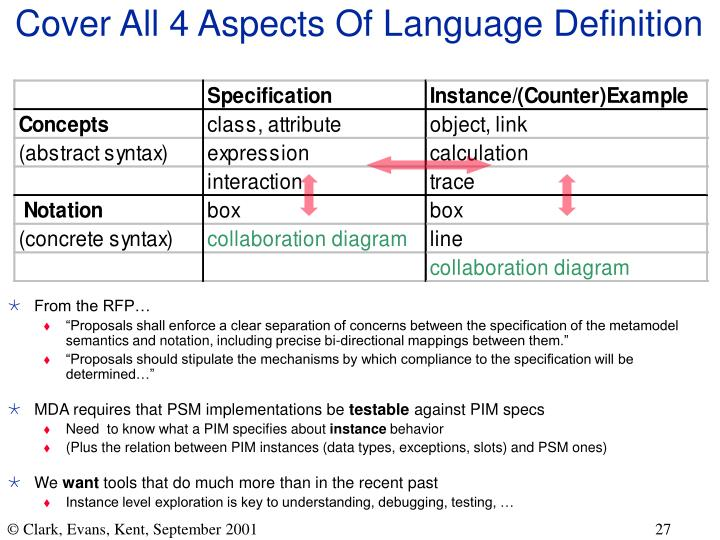 Cover All 4 Aspects Of Language Definition