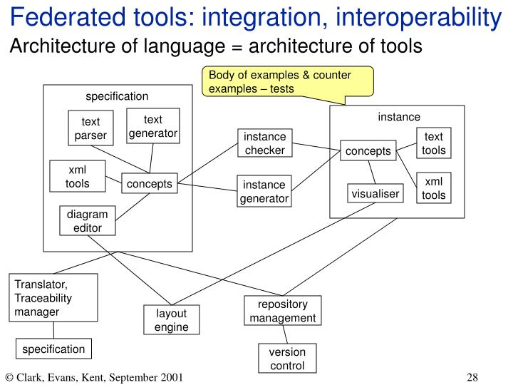 Federated tools: integration, interoperability