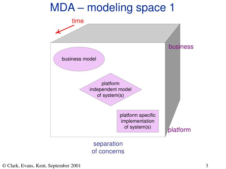 MDA – modeling space 1