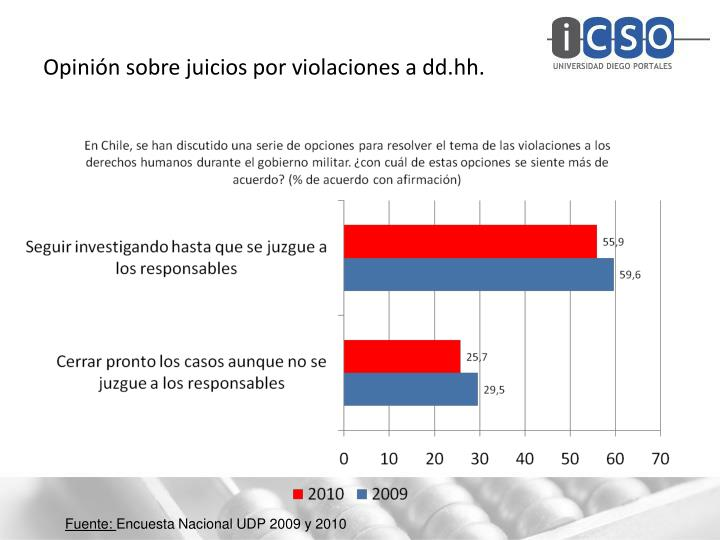 Opinión sobre juicios por violaciones a dd.hh.