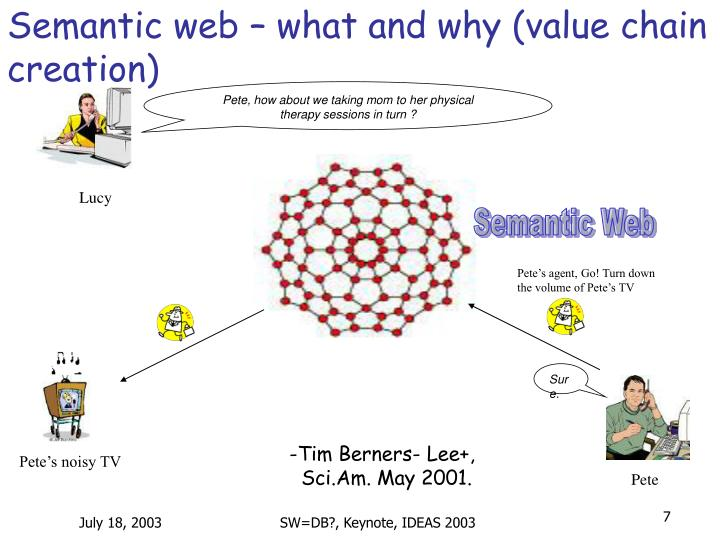 Semantic web – what and why (value chain