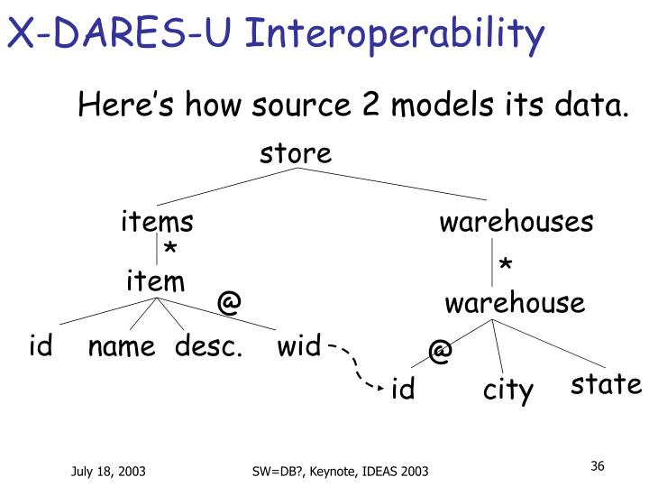 X-DARES-U Interoperability