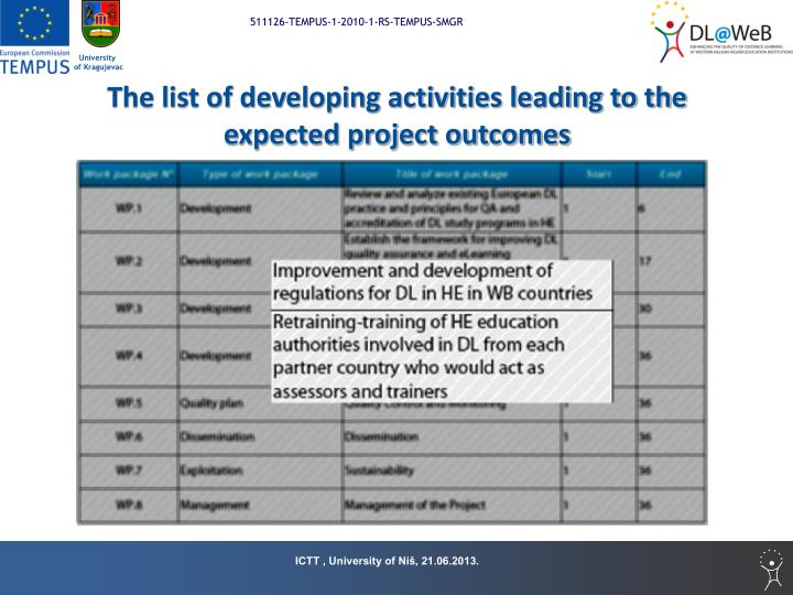 The list of developing activities leading to the expected project outcomes