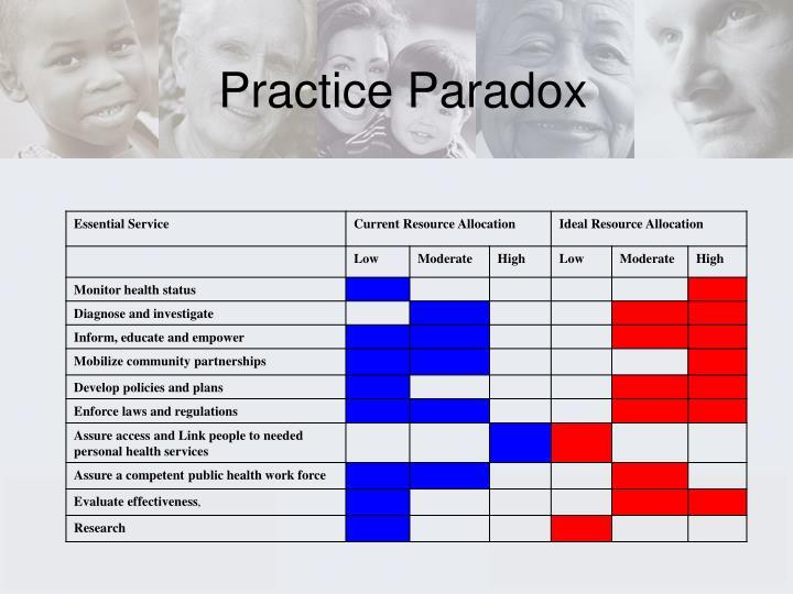 Practice Paradox