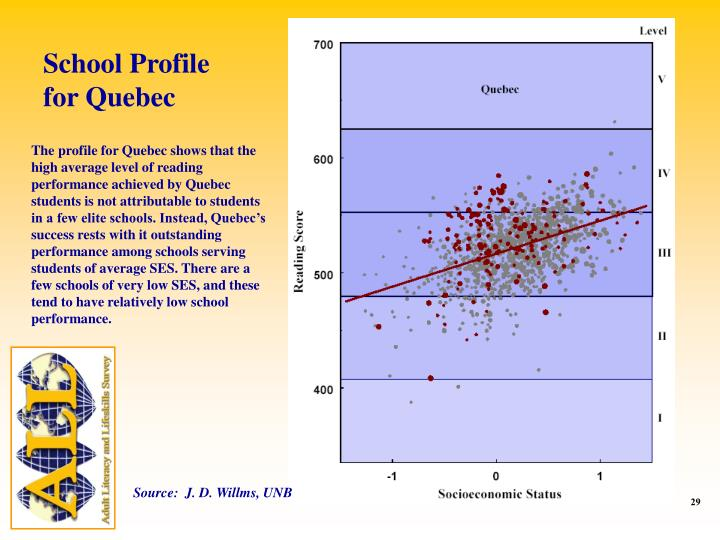 School Profile for Quebec