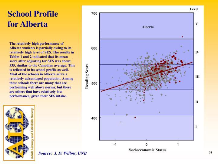 School Profile for Alberta