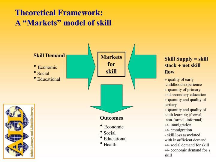 Theoretical Framework: