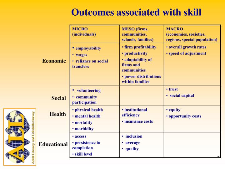 Outcomes associated with skill