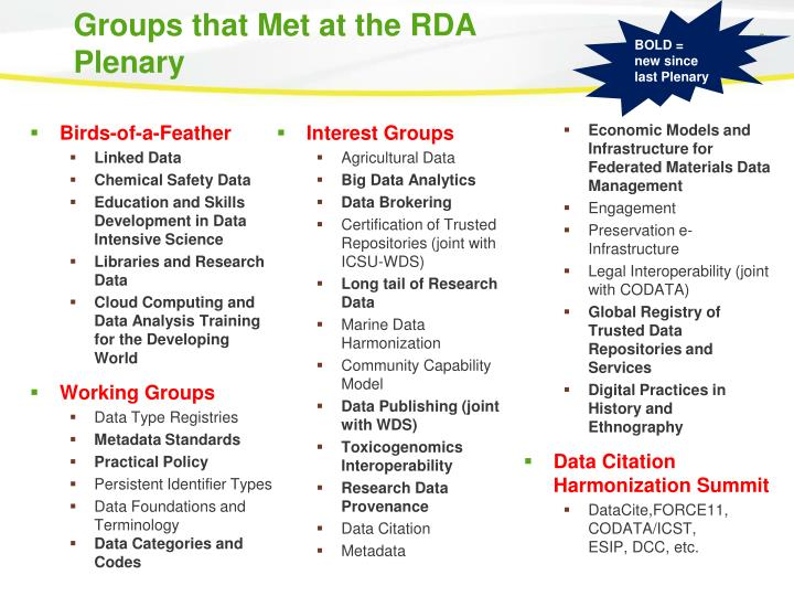 Groups that Met at the RDA Plenary