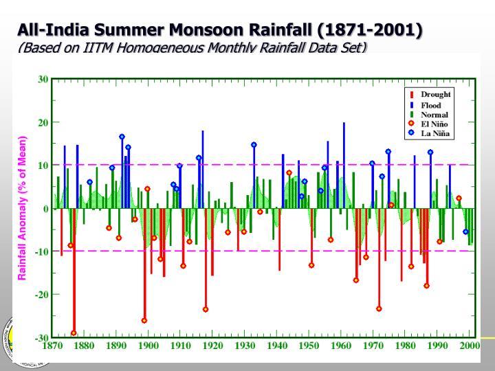 All-India Summer Monsoon Rainfall (1871-2001)