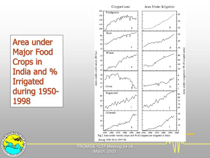 Area under Major Food Crops in India and % Irrigated during 1950-1998