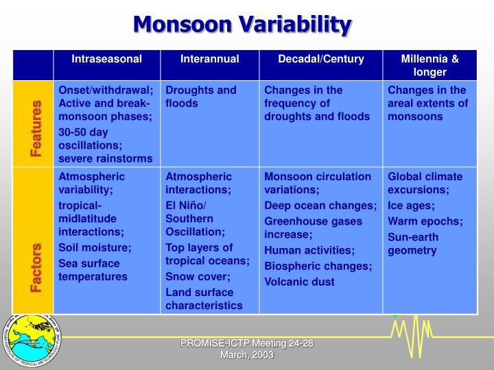 Monsoon Variability