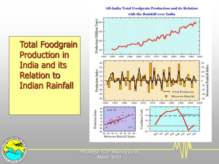 Total Foodgrain Production in India and its Relation to Indian Rainfall