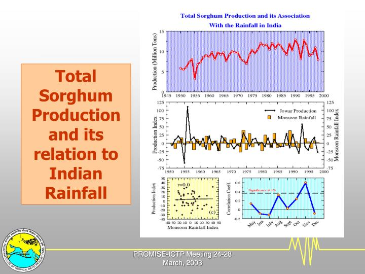 Total Sorghum Production and its relation to Indian Rainfall
