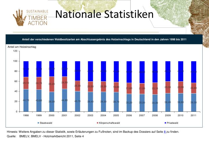 Nationale Statistiken