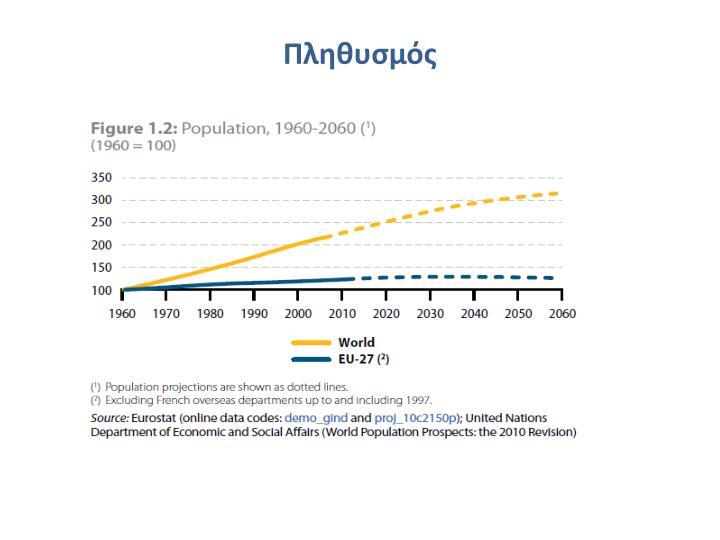 Πληθυσμός