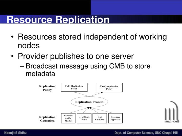 Resource Replication