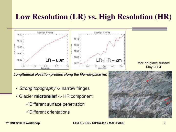 Low Resolution (LR) vs. High Resolution (HR)