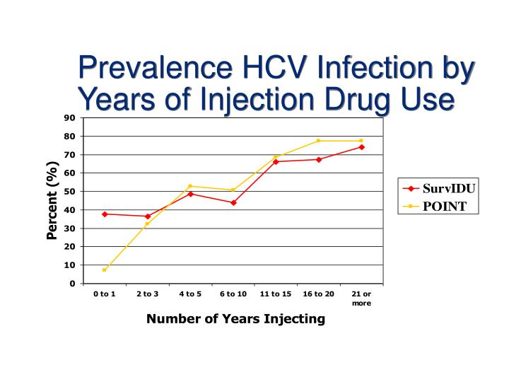 Prevalence HCV Infection by