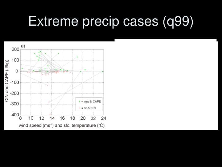 Extreme precip cases (q99)