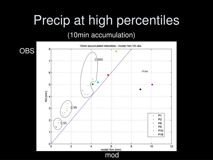 Precip at high percentiles