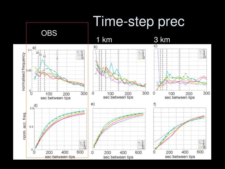 Time-step prec