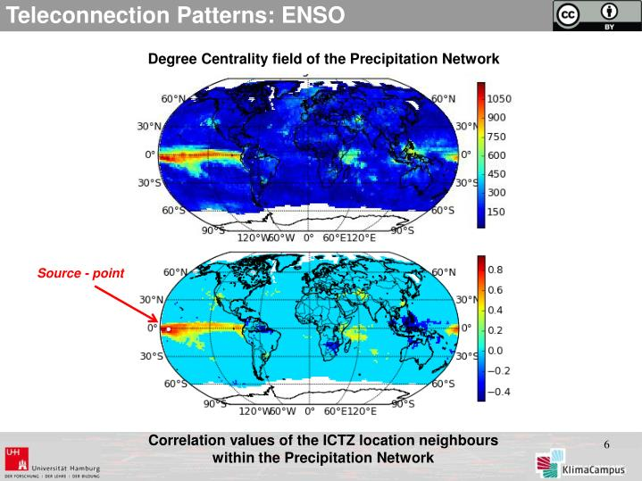 Teleconnection Patterns: ENSO
