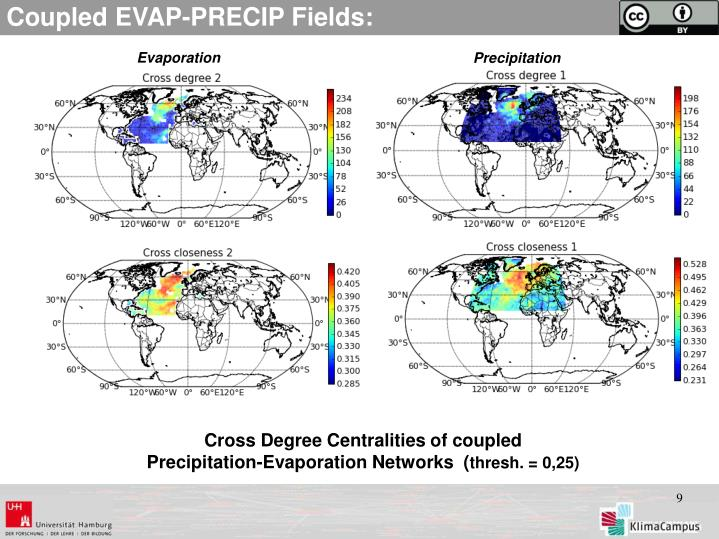 Coupled EVAP-PRECIP Fields: